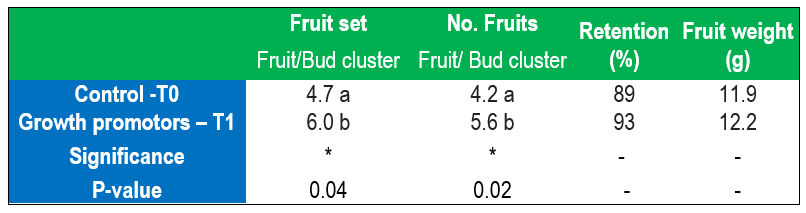 Results of Fruit set, number and weight of fruits in Cherry cv. Santina after the application of growth promotors during winter dormancy period